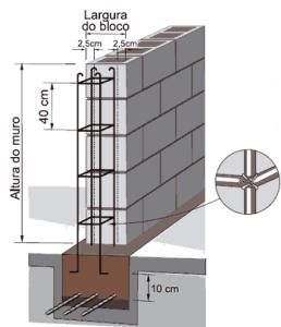 Pilares do muro com bloco de concreto