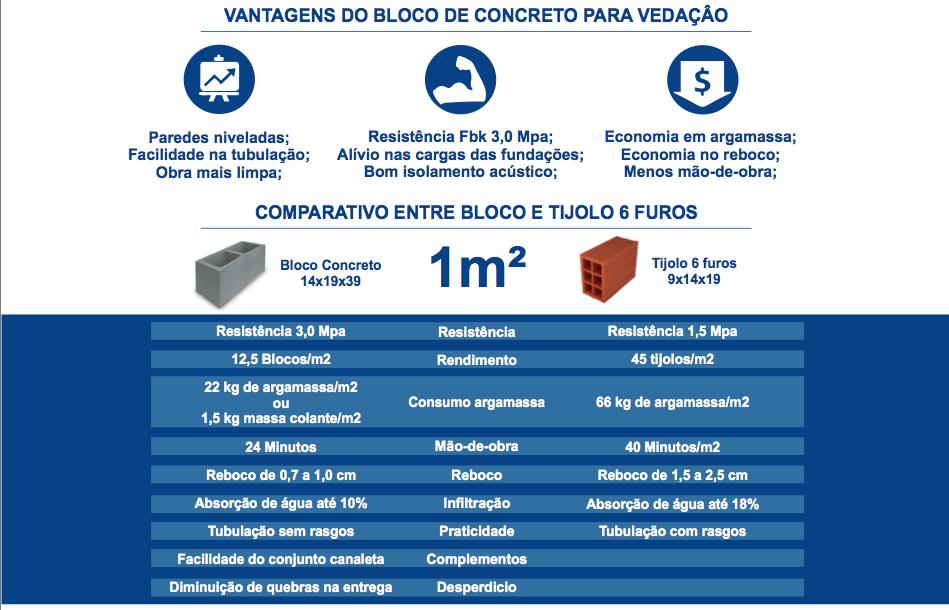 Comparativo do bloco de concreto